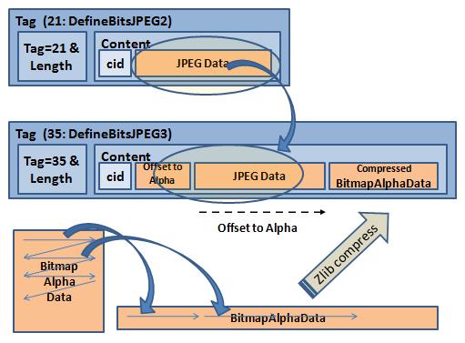 DefineBitsJPEG3