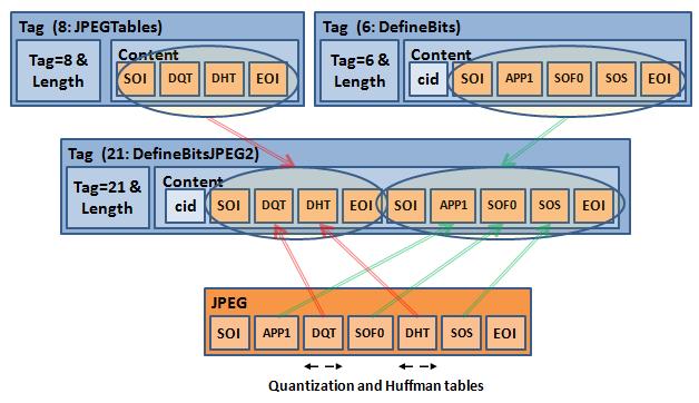 JPEGTables & DefineBitsJPEG2