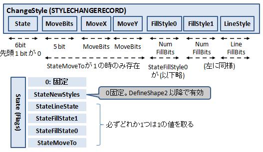 ChangeStyle構造