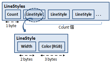 LineStyles の構造