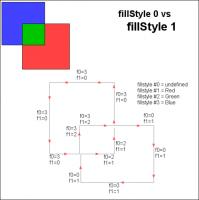 fillStyle0 vs fillStyle1