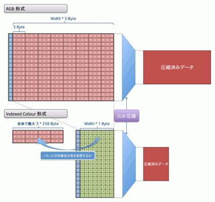RGB形式とIndexedColour形式の比較
