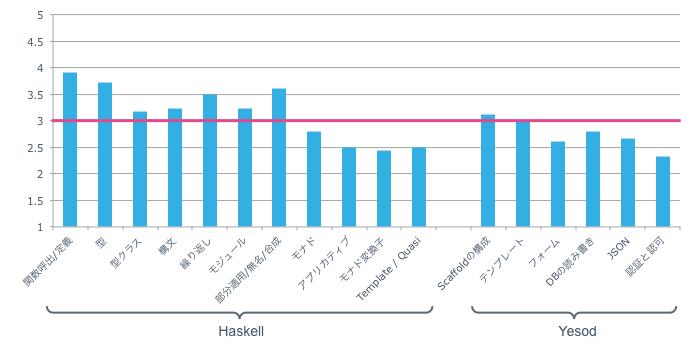 Haskellチュートリアルアンケート