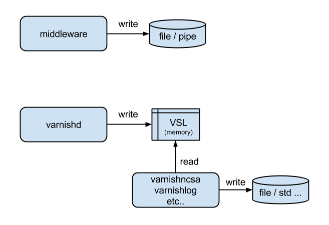 vsl-mw-varnish