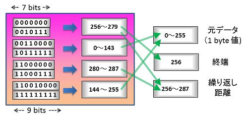 固定ハフマン変換表_70per