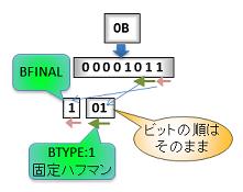 DeflateBTYPE1_LIT_1_70per