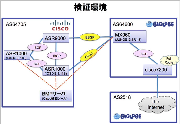 network dgram
