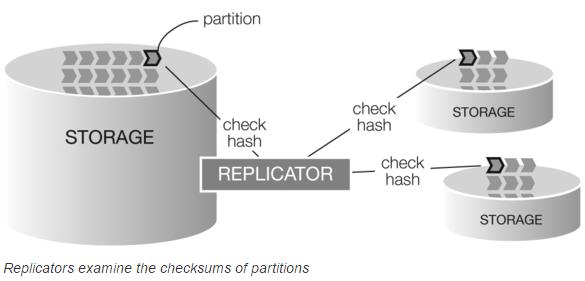 Swiftのレプリケーションの仕組み