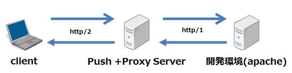 push_proxy