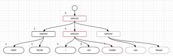 behaviour_tree_chobie2