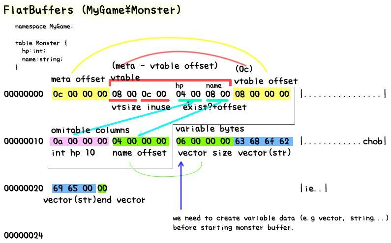 flatbuffers_bytes