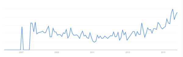 20151202_graph1