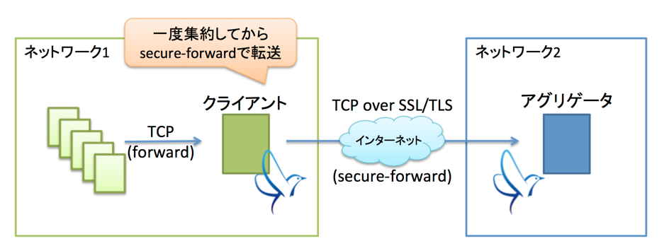 fluent-plugin-secure-forwardと戯れた話 | エンジニアブログ | GREE