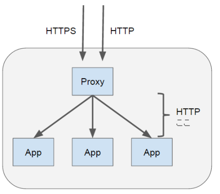 proxy-and-http