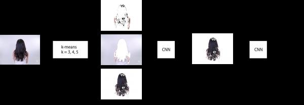 髪型識別システムのアーキテクチャ