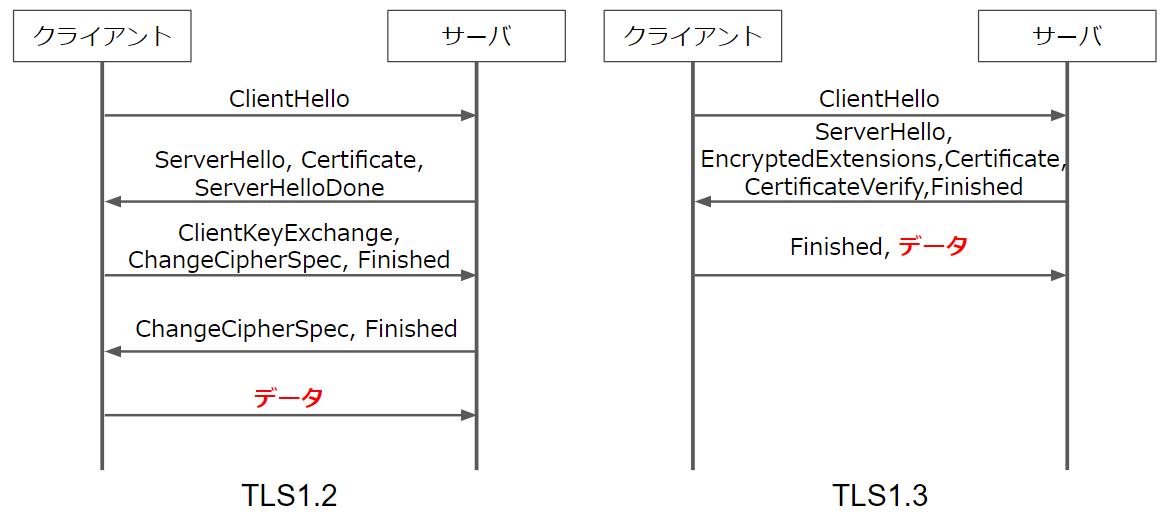 TLS1.3のハンドシェイクがもう来てる