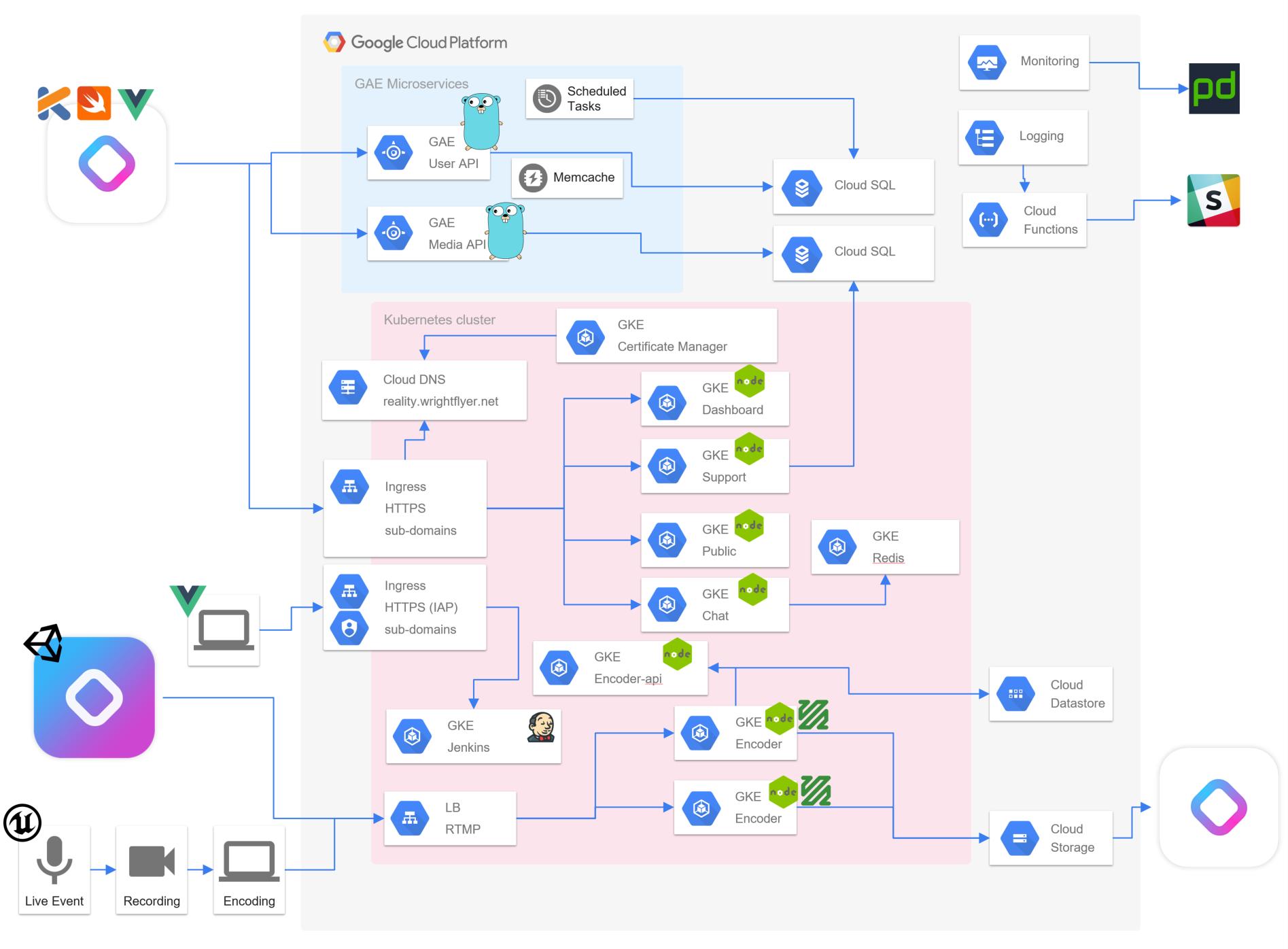 動画配信と Amazon ECS と Google Kubernetes Engine (GKE)