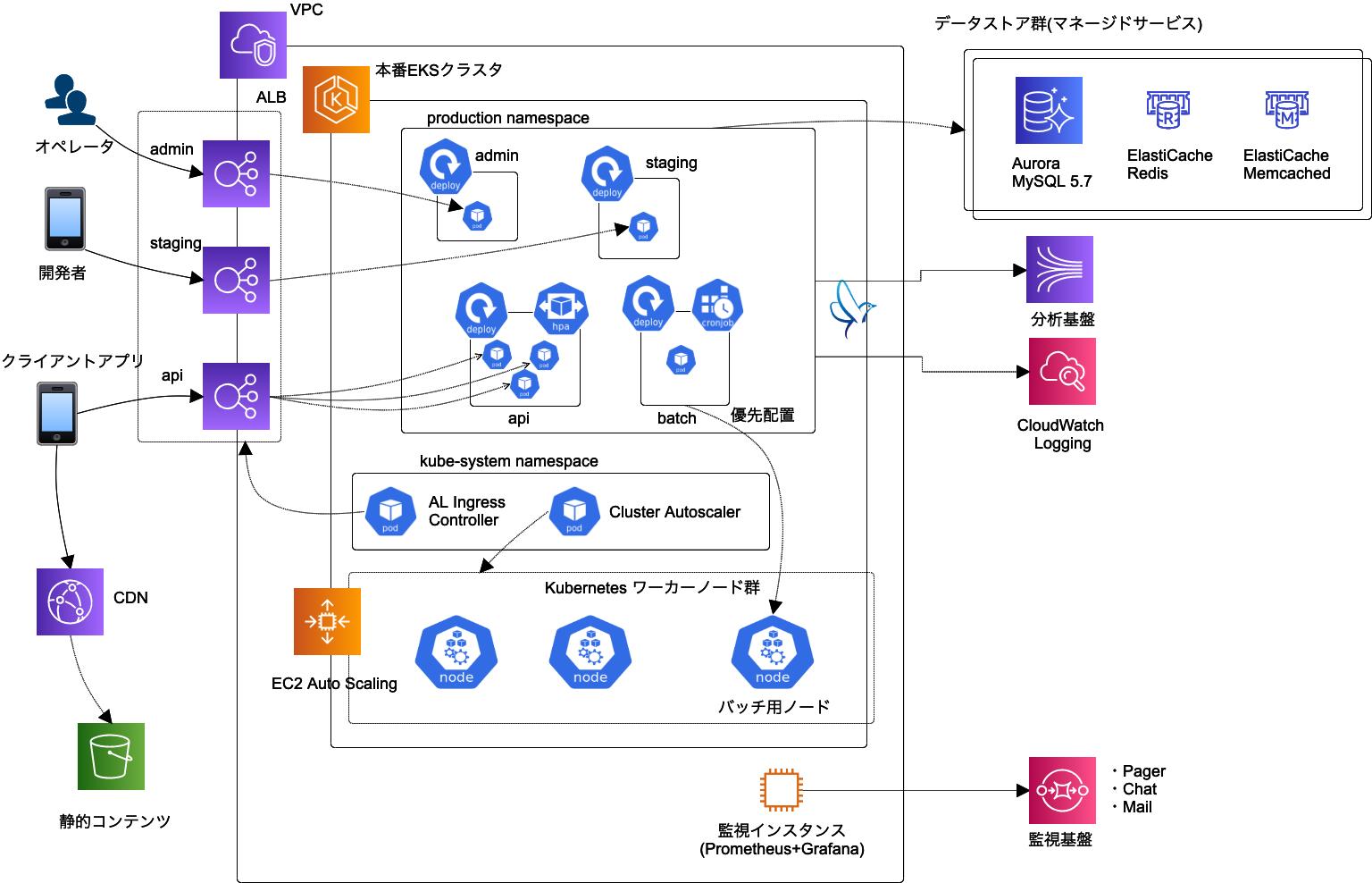 スマホゲームの API サーバにおける EKS の運用事例